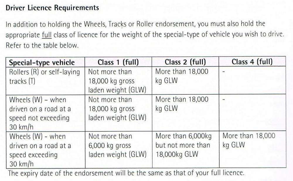 WTR weight limits